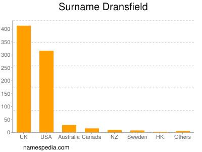 Familiennamen Dransfield