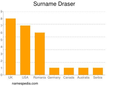 Surname Draser