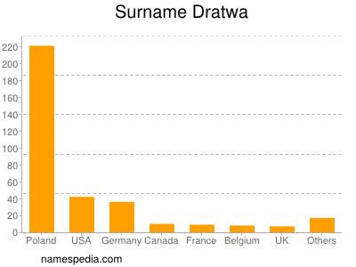 Surname Dratwa