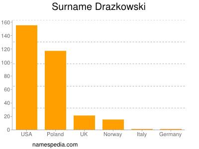 Surname Drazkowski