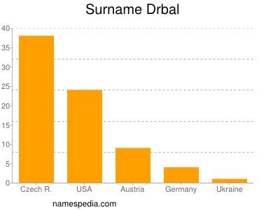 Surname Drbal
