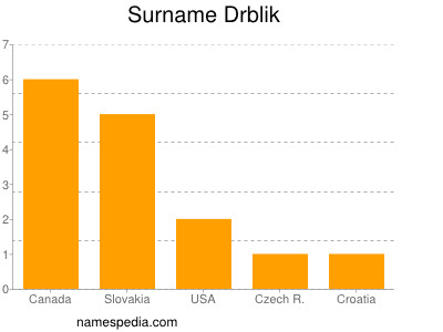 Surname Drblik