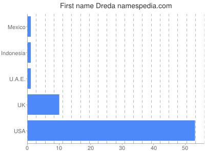 Given name Dreda