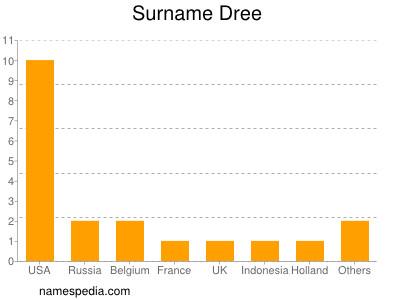 Surname Dree