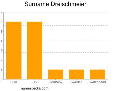 Surname Dreischmeier