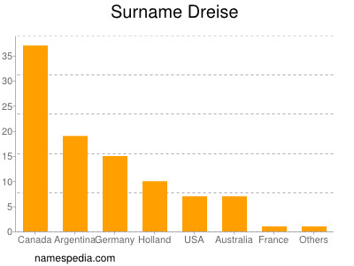 Surname Dreise