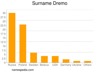 Surname Dremo