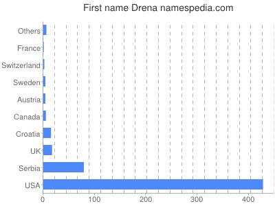 Given name Drena