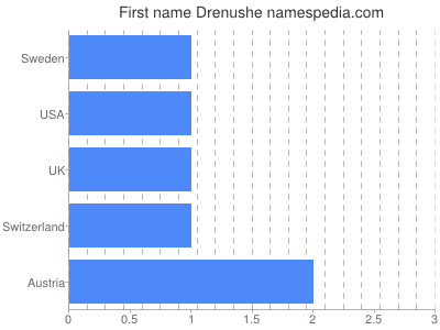 Given name Drenushe
