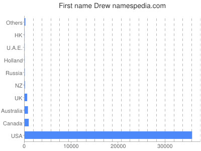 Given name Drew