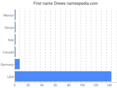 Given name Drews