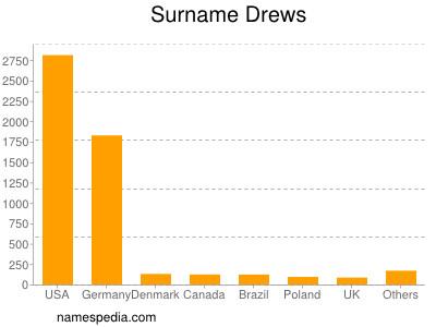 Surname Drews