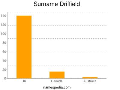 Surname Driffield