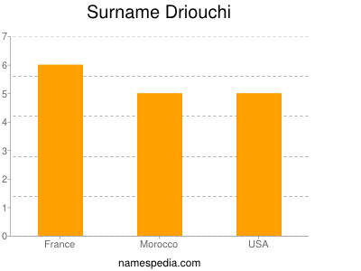 Surname Driouchi