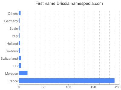Vornamen Drissia