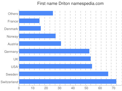 Given name Driton