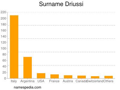 Surname Driussi