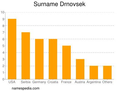 Surname Drnovsek