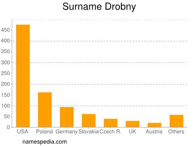 Surname Drobny