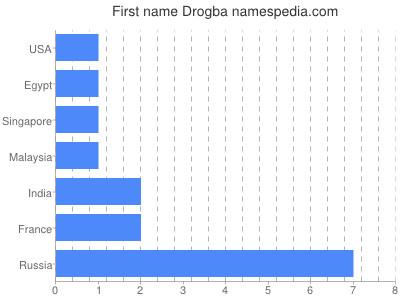 Given name Drogba