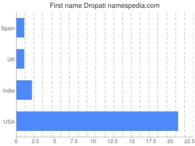 Given name Dropati