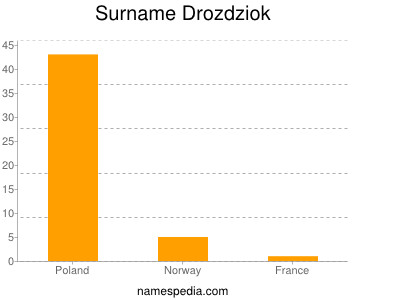Familiennamen Drozdziok