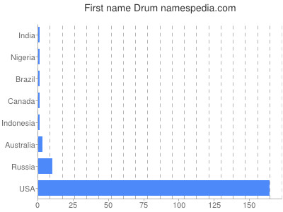 Given name Drum