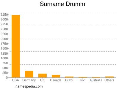 Surname Drumm