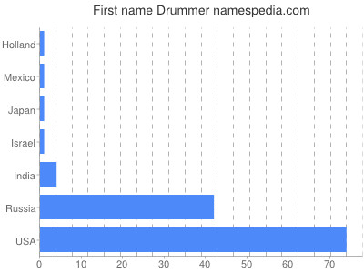 Given name Drummer