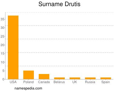 Surname Drutis
