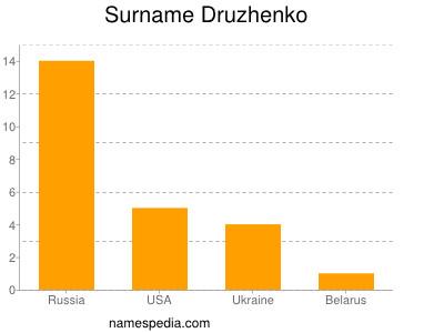 Familiennamen Druzhenko