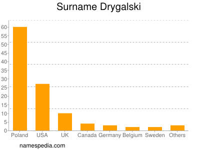 Familiennamen Drygalski
