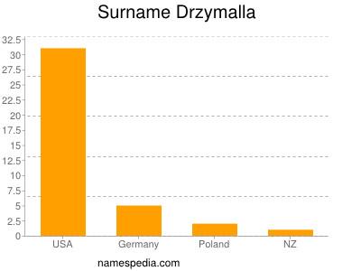 Surname Drzymalla
