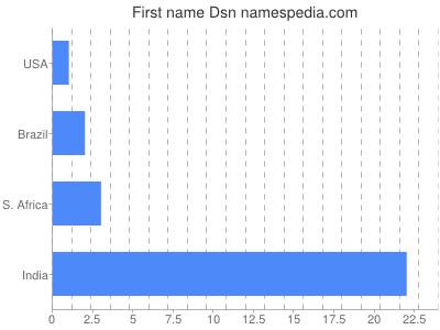 Vornamen Dsn