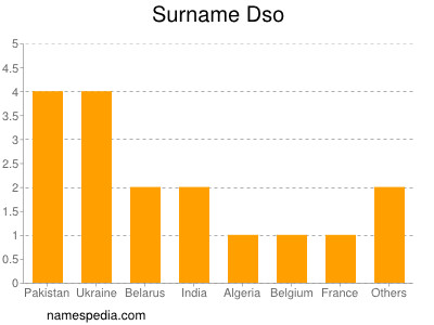 Surname Dso