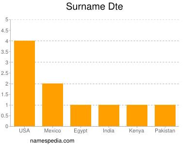 Surname Dte