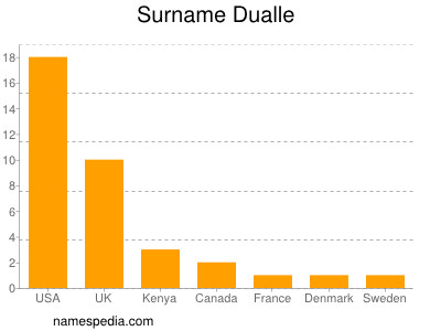 Surname Dualle