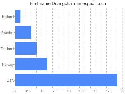 Given name Duangchai