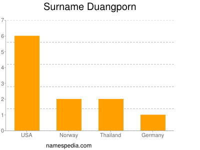 Surname Duangporn