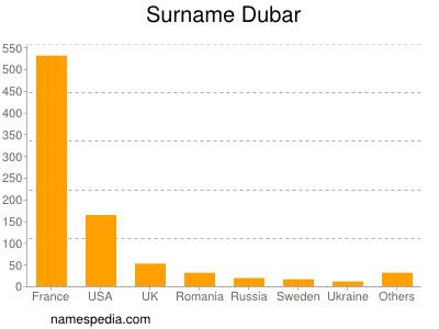 Surname Dubar