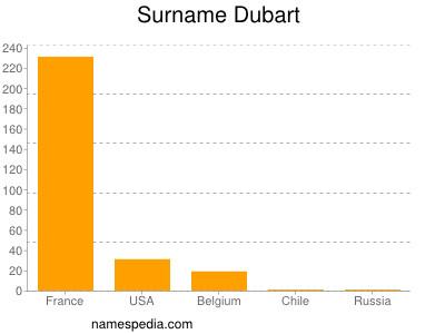 Surname Dubart