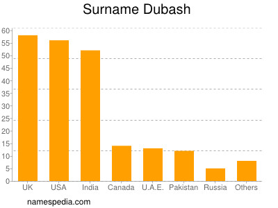 Surname Dubash