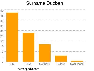 Familiennamen Dubben