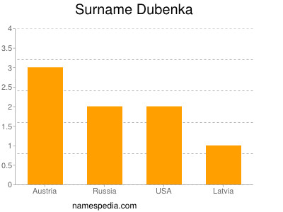 Familiennamen Dubenka