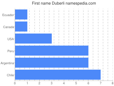 Given name Duberli