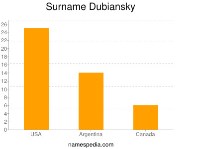 Surname Dubiansky