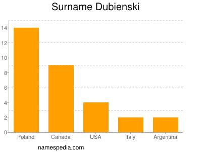 Surname Dubienski