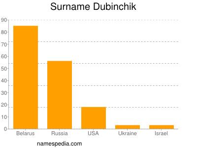 Familiennamen Dubinchik