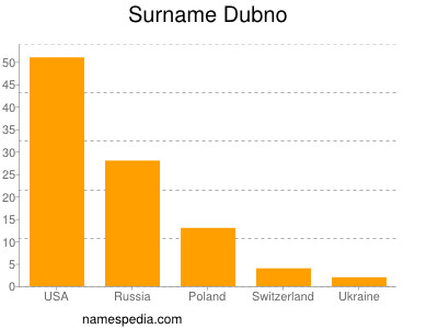 Surname Dubno