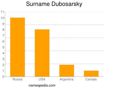 Surname Dubosarsky